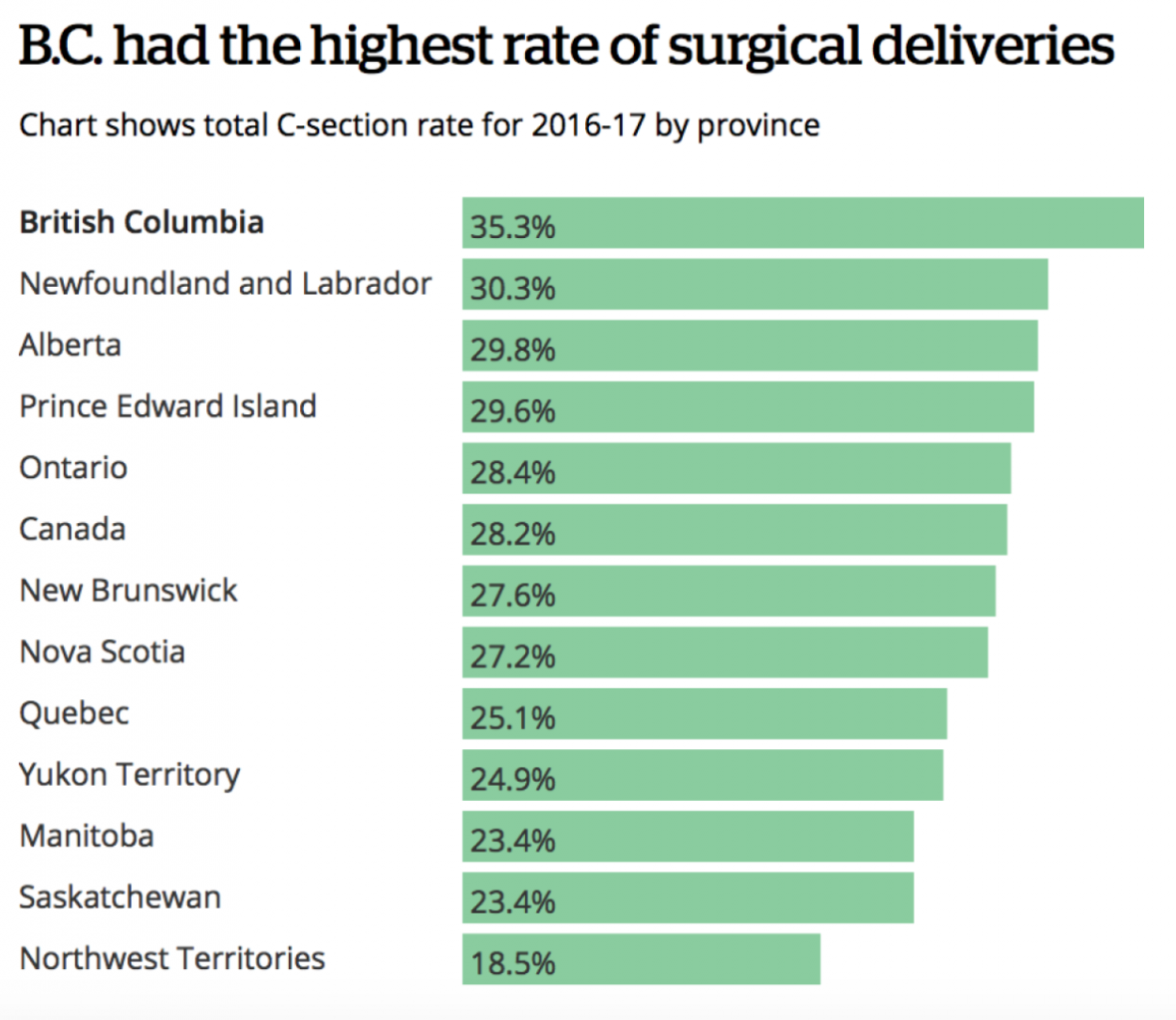 canada cesarean rate.png